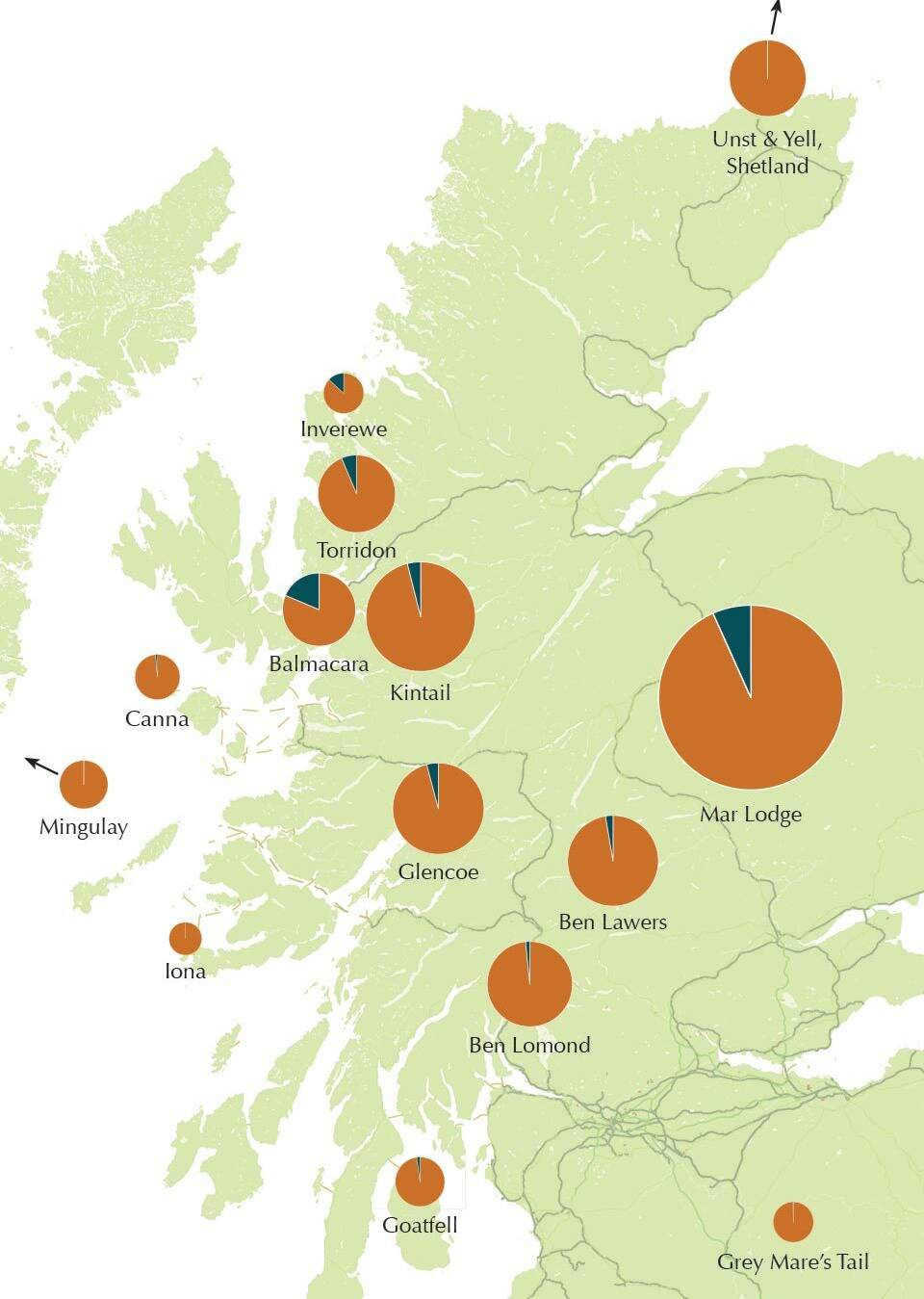 Map showing proportional estimated stores of carbon in peat and woodland at the 14 upland properties with the largest peat stores (based on an average peat depth of 1m).
