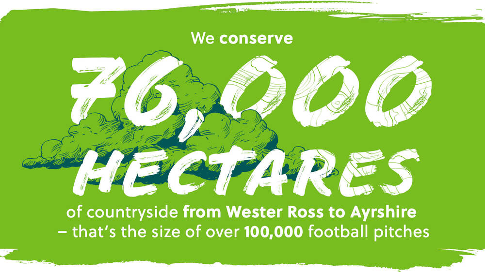 We conserve 76,000 hectares of countryside from Wester Ross to Ayrshire - that's the size of over 100,000 football pitches.