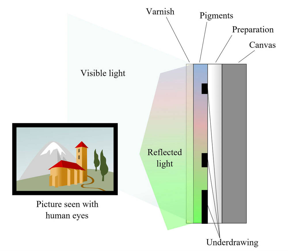 A picture showing how the human eye sees colour in an object